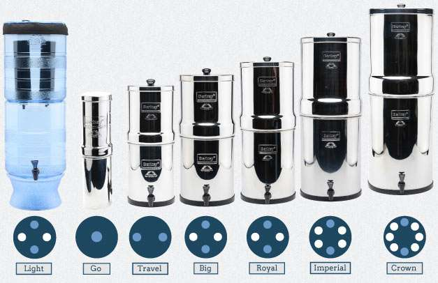 Difference in various sizes of Berkey systems